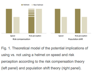 Theoretical model of the potential implications of using vs. not using a helmet on speed and risk perception according to the risk compensation theory (left panel) and population shift theory (right panel).