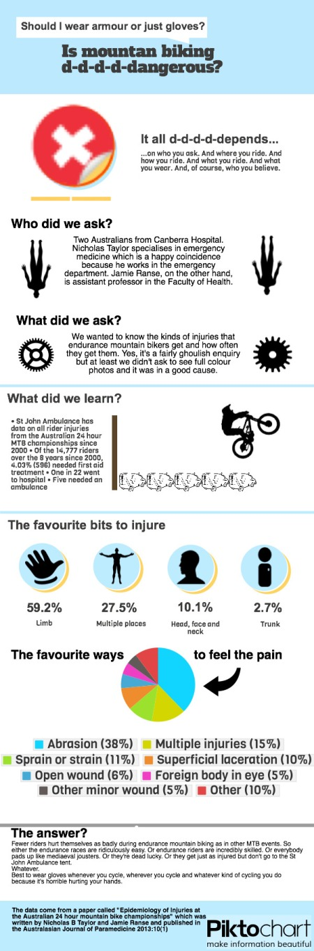 MTB injuries