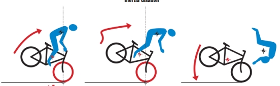 Endo diagram for Cycling Science